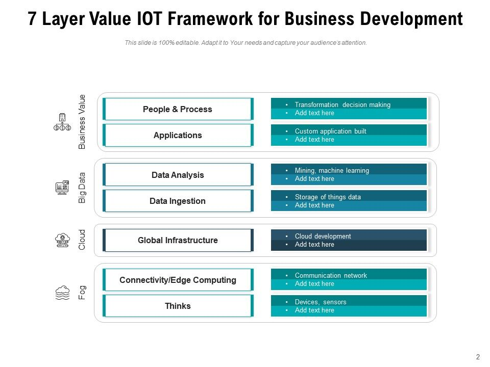 Business Value Iot Framework Management Applications Products Development Presentation Graphics Presentation Powerpoint Example Slide Templates