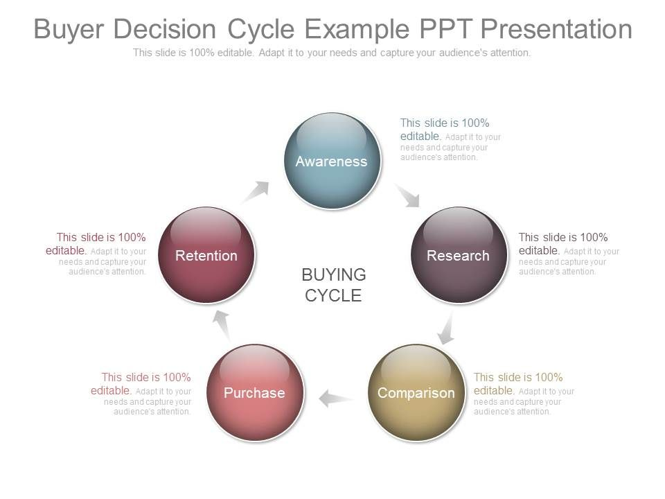 buyer decision cycle example ppt presentation | powerpoint slide, Presentation templates