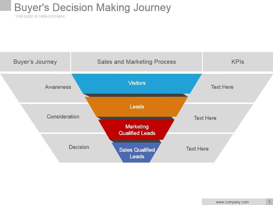 buyers decision making journey powerpoint slide backgrounds, Presentation templates