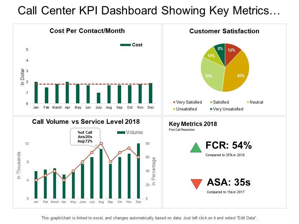 call center kpi dashboard showing key metrics customer. Black Bedroom Furniture Sets. Home Design Ideas