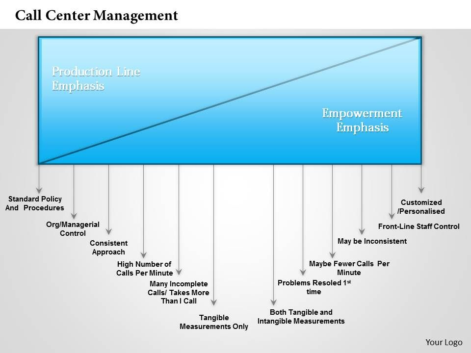 Call Center Management Powerpoint Presentation Slide Template