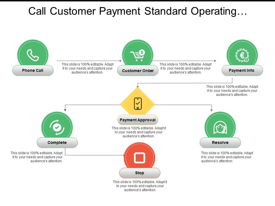 call_customer_payment_standard_operating_procedure_flowchart_Slide01