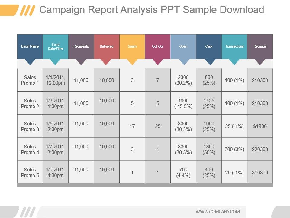 campaign report analysis ppt sample download | templates, Presentation templates