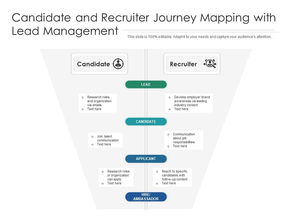 Candidate And Recruiter Journey Mapping With Lead Management