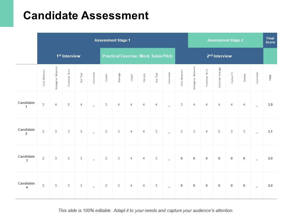 Candidate Assessment Assessment Ppt Powerpoint Presentation Pictures