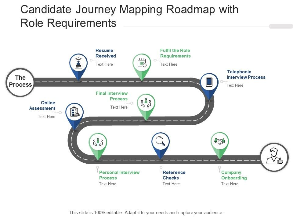 Candidate Journey Mapping Roadmap With Role Requirements