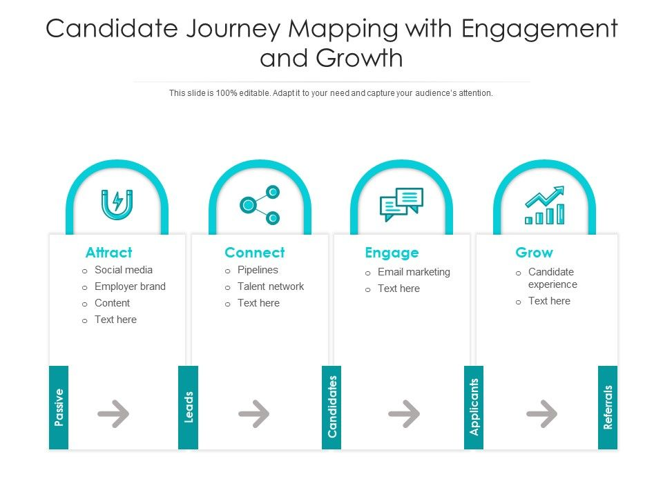 Candidate Journey Mapping With Engagement And Growth