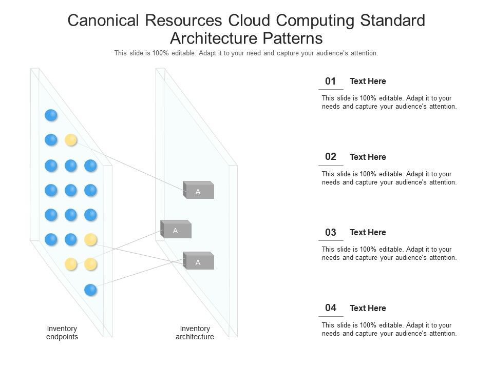 Canonical Resources Cloud Computing Standard Architecture Patterns Ppt Powerpoint Slide