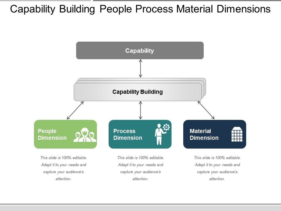 capability_building_people_process_material_dimensions_Slide01