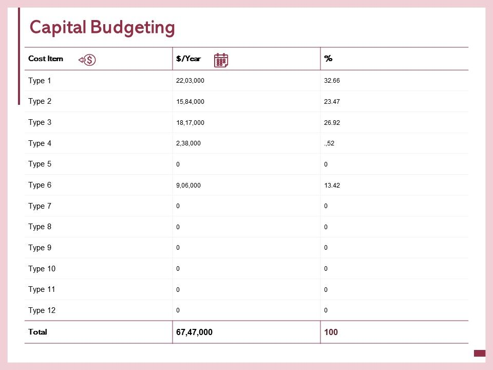 Capital Budgeting Calendar Year Ppt Powerpoint Presentation Ideas Gallery