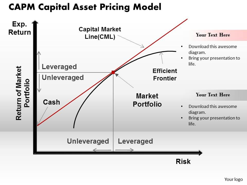 CAPM Capital Asset Pricing Model Powerpoint Presentation Slide ...