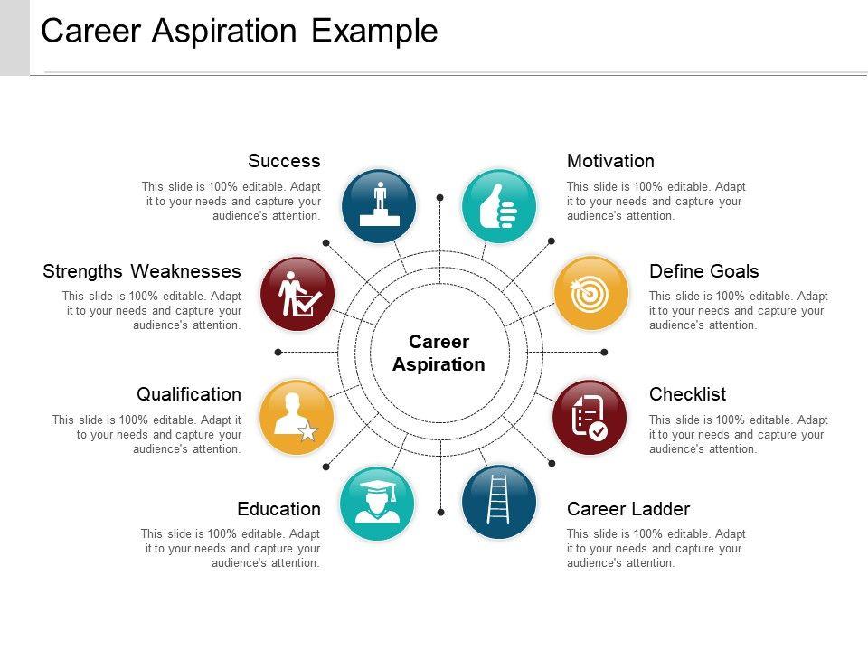 career aspiration example powerpoint ideas