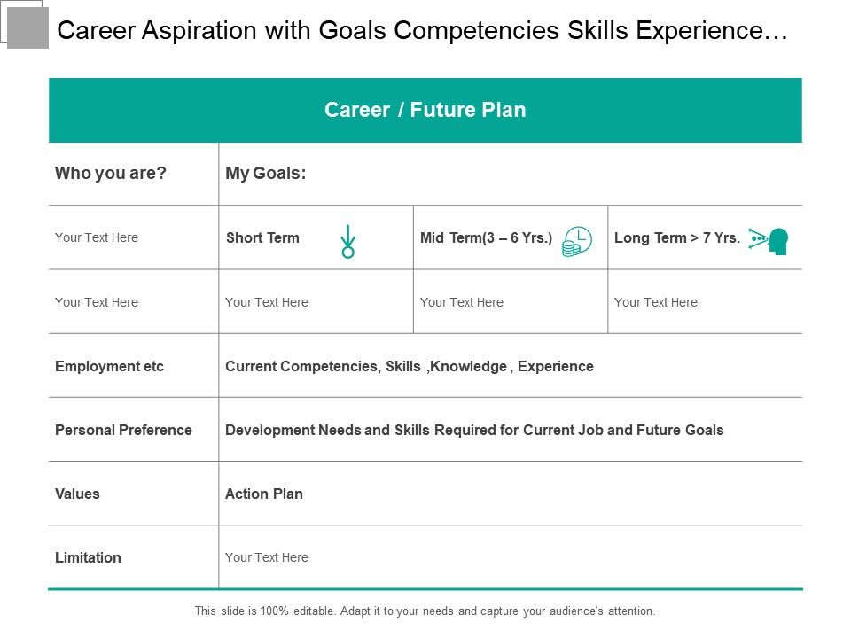 Career Aspiration With Goals Competencies Skills Experience And Action Plan Presentation Powerpoint Diagrams Ppt Sample Presentations Ppt Infographics
