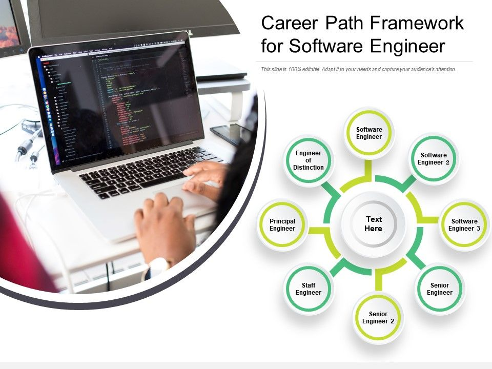 Career Path Framework For Software Engineer Powerpoint Design Template Sample Presentation Ppt Presentation Background Images