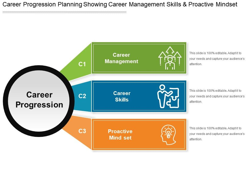 career progression planning showing career management