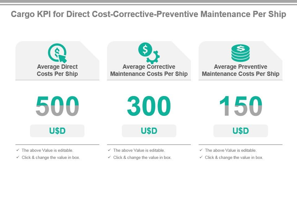 Cargo Kpi For Direct Cost Corrective Preventive Maintenance Per Ship