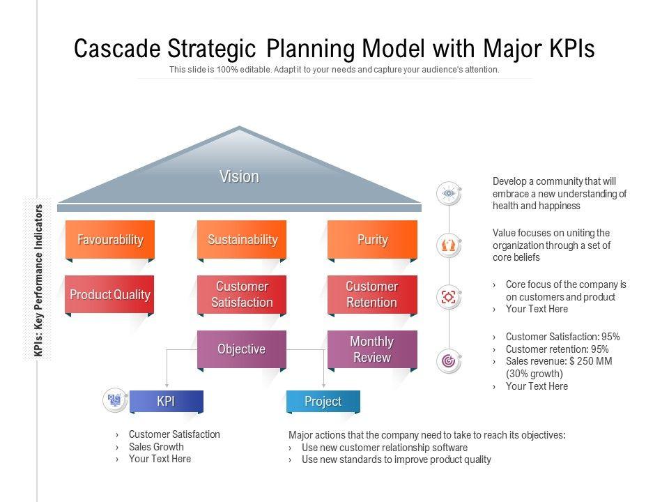Cascade Strategic Planning Model With Major KPIs