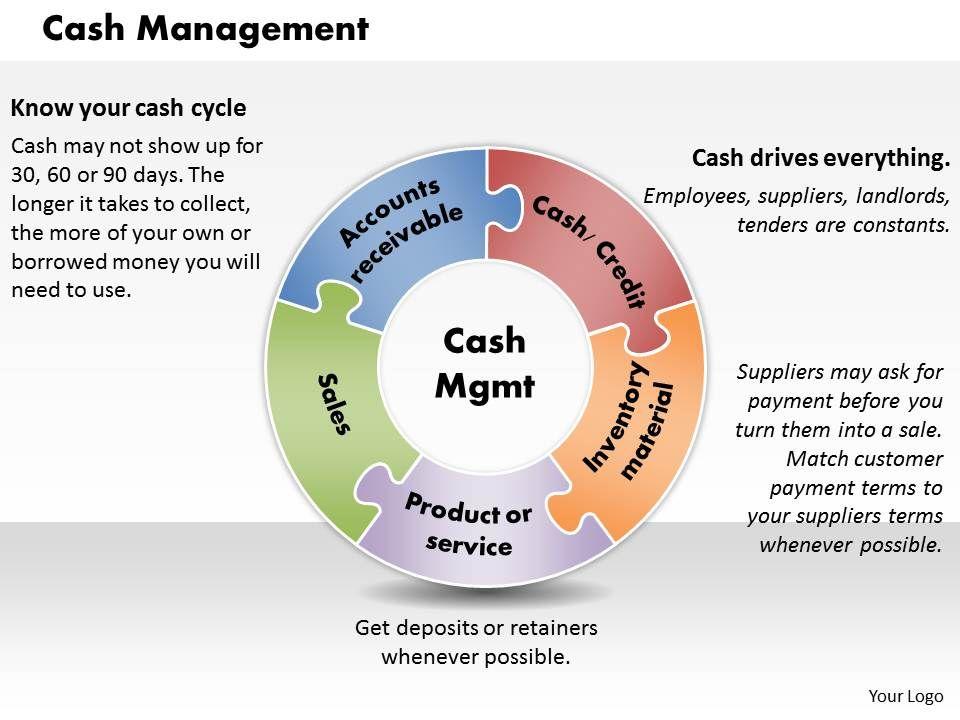 cash management powerpoint presentation slide template powerpoint