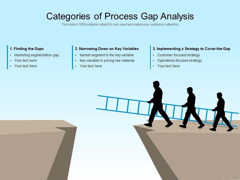 Categories Of Process Gap Analysis
