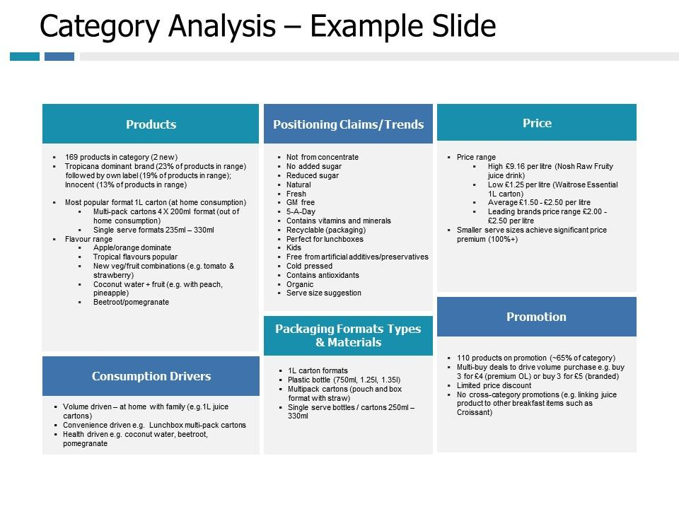 Category Analysis Example Products Ppt Portfolio Slide
