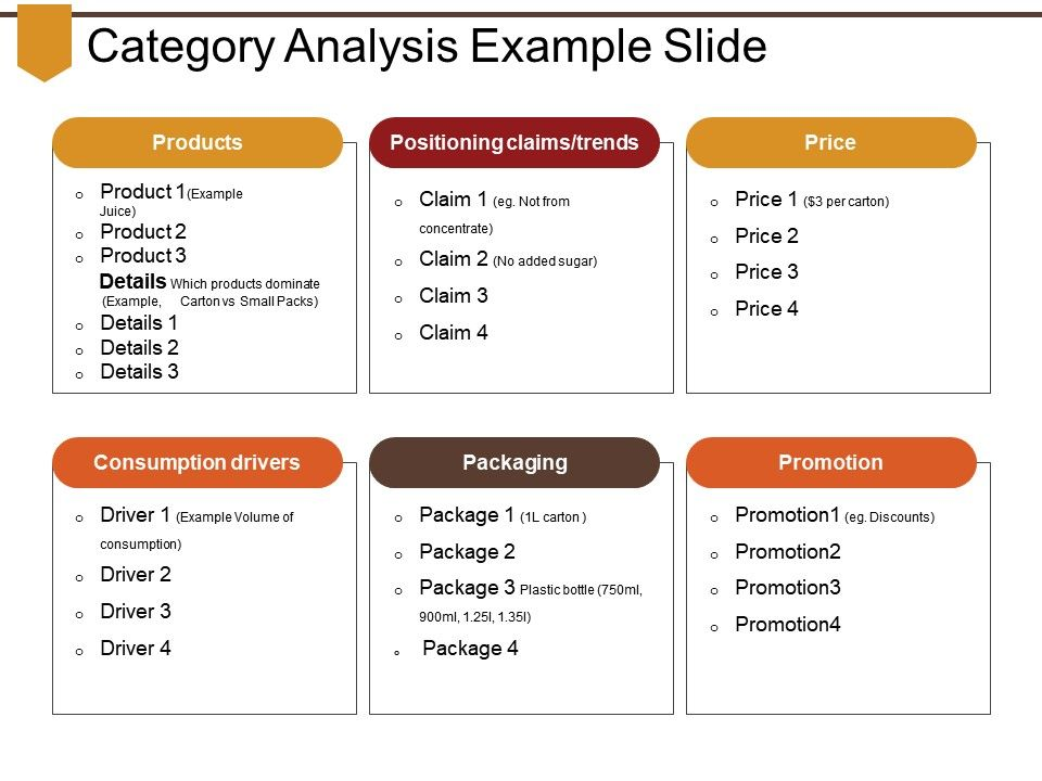 Category Analysis Example Slide Powerpoint Slides