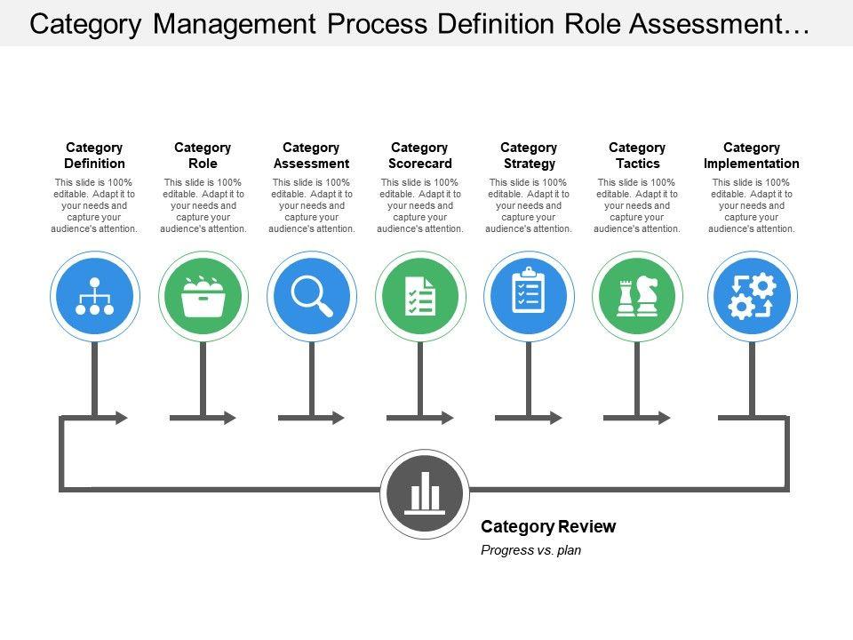 Retail category management basics.