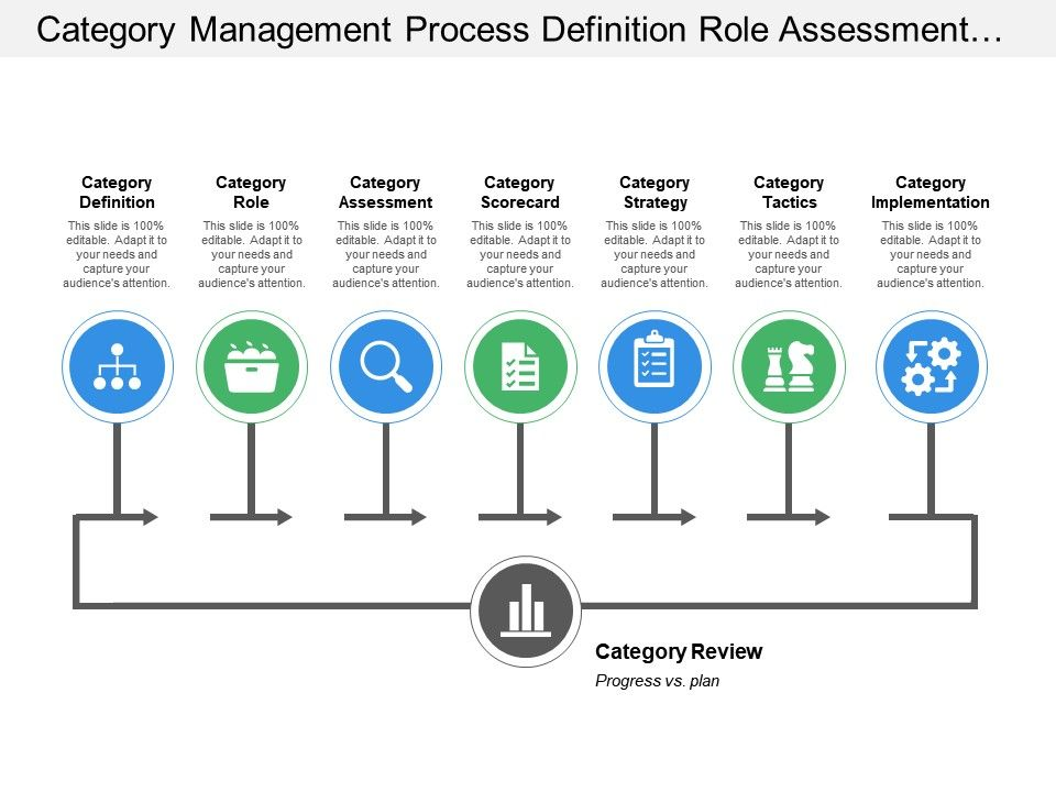 Category management. Ppt video online download.