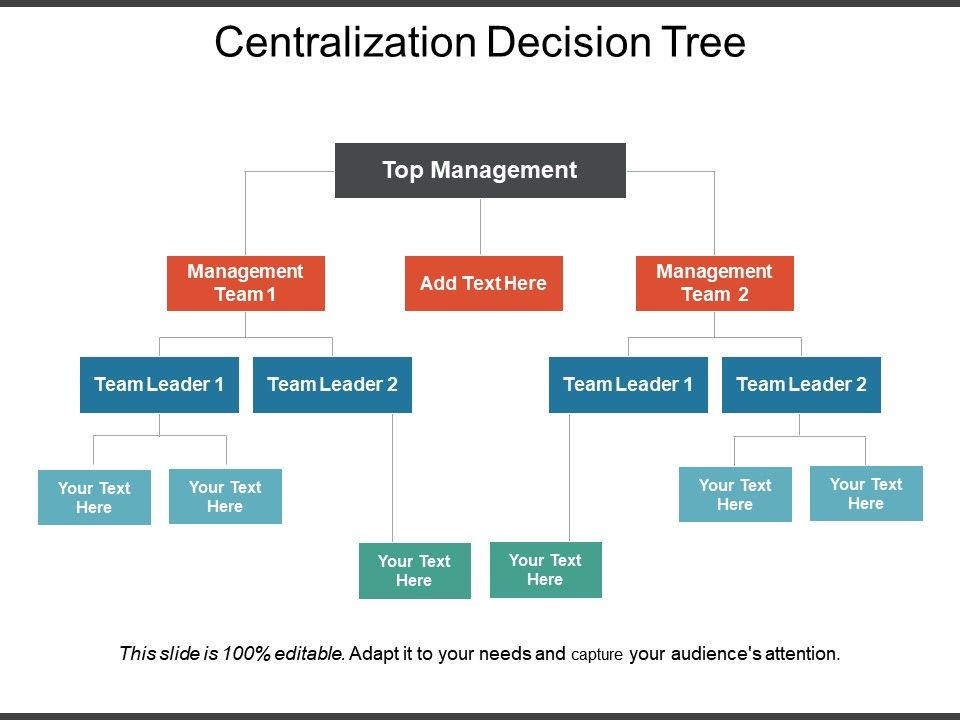 centralization_decision_tree_ppt_infographic_template_slide01 centralization_decision_tree_ppt_infographic_template_slide02