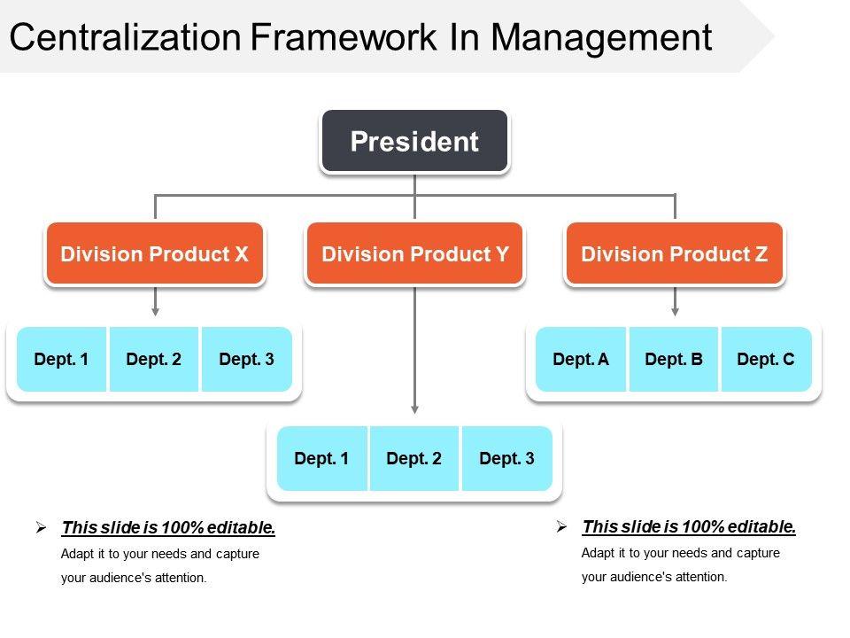 centralization_framework_in_management_presentation_graphics_Slide01