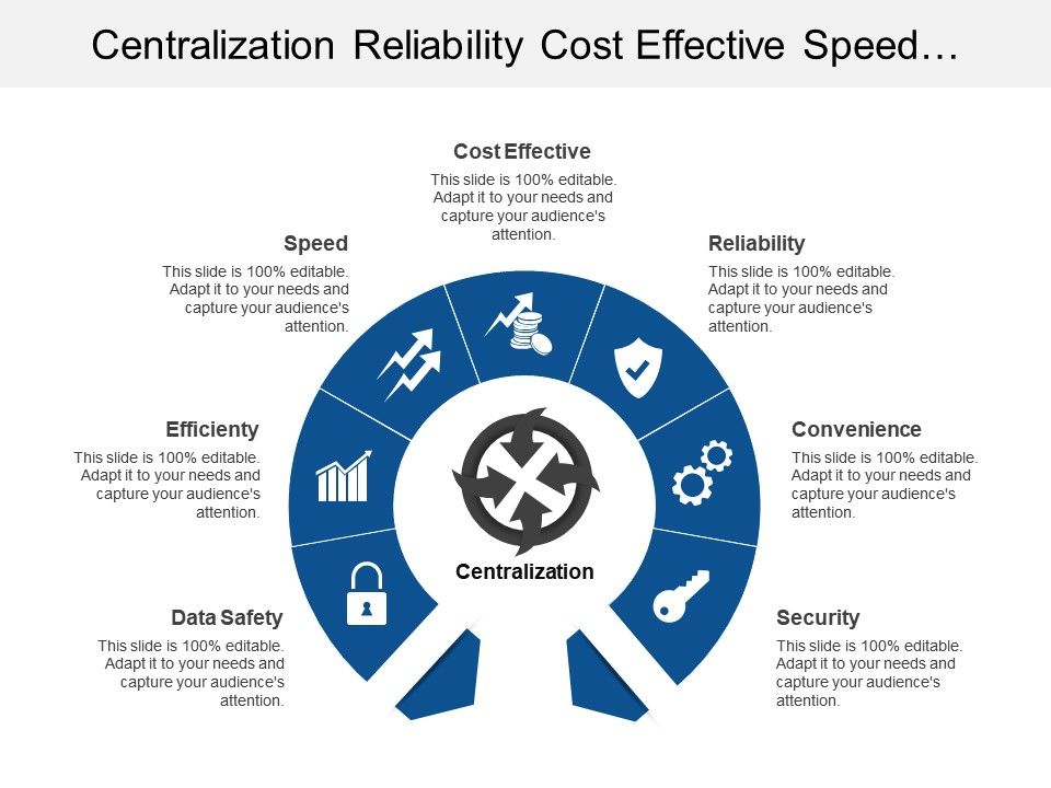 centralization_reliability_cost_effective_speed_efficiency_security_Slide01