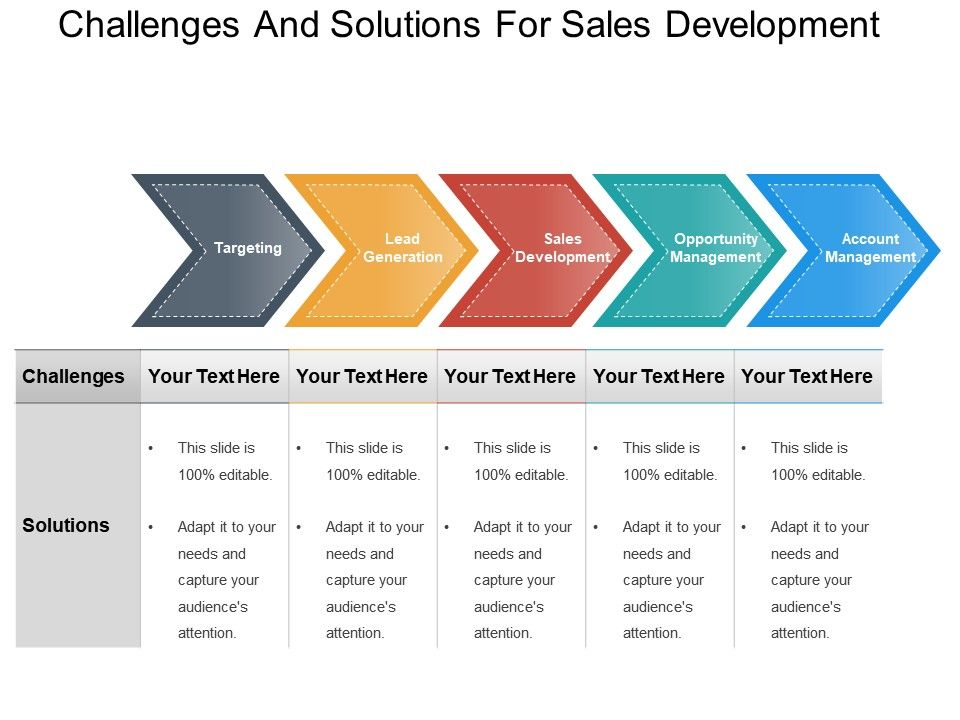 Challenges And Solutions For Sales Development Powerpoint ...