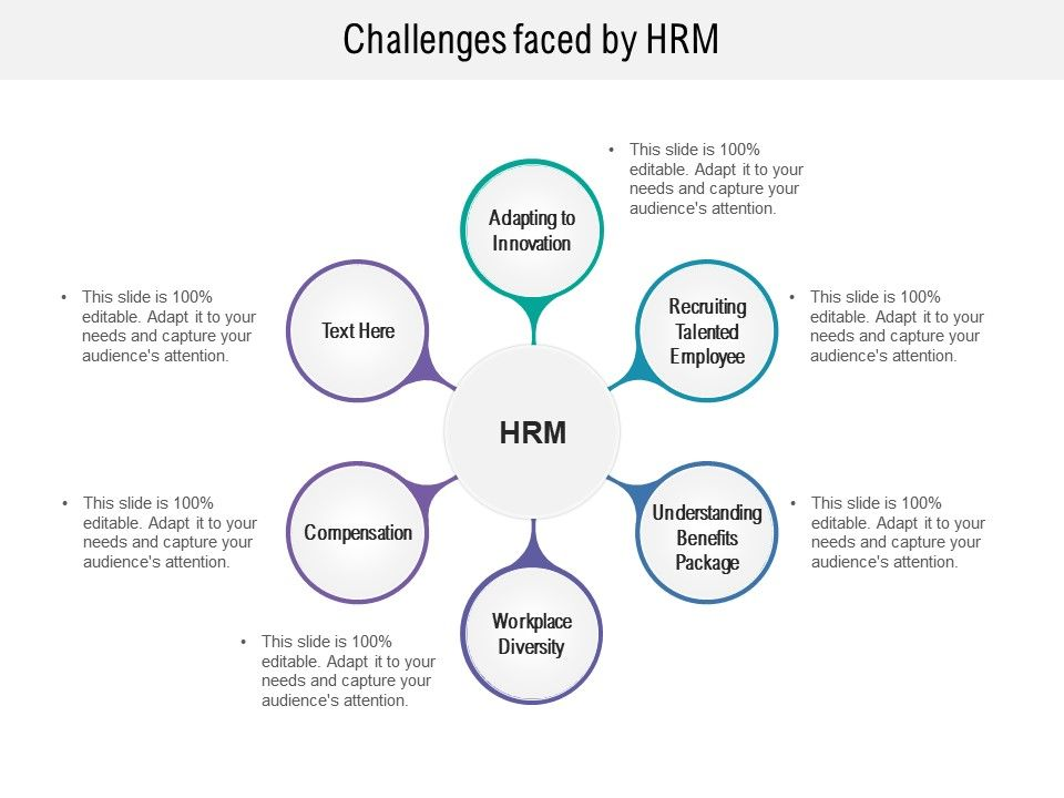 Challenges Faced By HRM