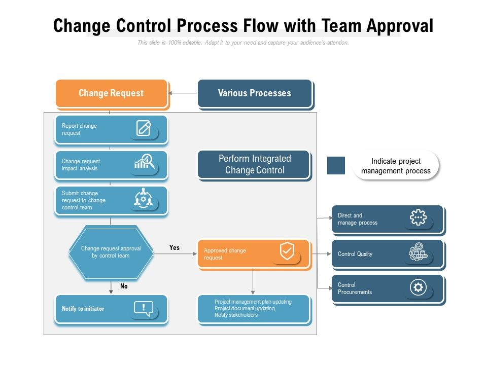 Change Control Process Flow With Team Approval