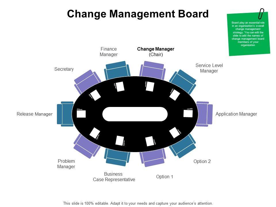 Change Management Board Ppt Powerpoint Presentation Ideas