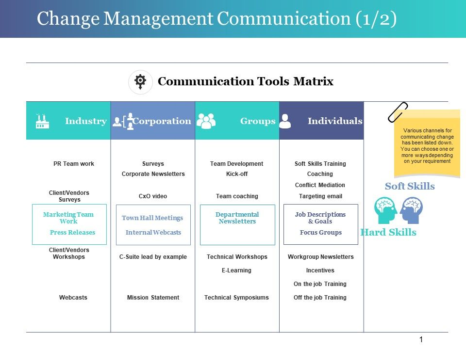Change management communication powerpoint slide design for Change management communication template