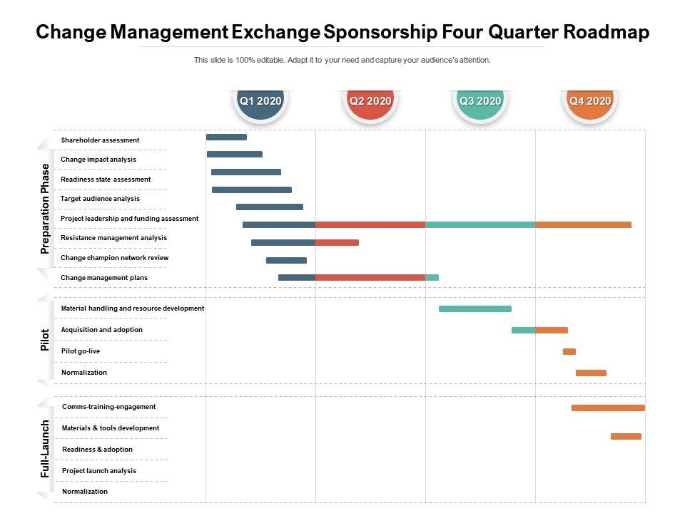 Change Management Exchange Sponsorship Four Quarter Roadmap