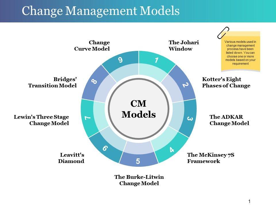 change management models powerpoint slide show powerpoint design