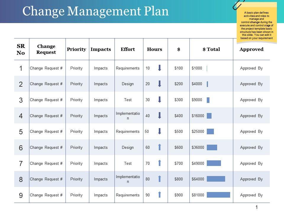 Change Management Plan Powerpoint Slide Templates Download ...