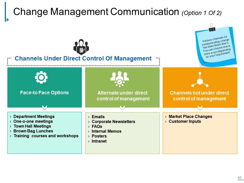 Change Management Powerpoint Presentation Slides | Change