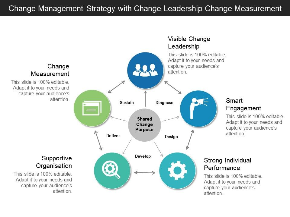 Change Management Strategy With Change Leadership Change Measurement Powerpoint Slide Images Ppt Design Templates Presentation Visual Aids