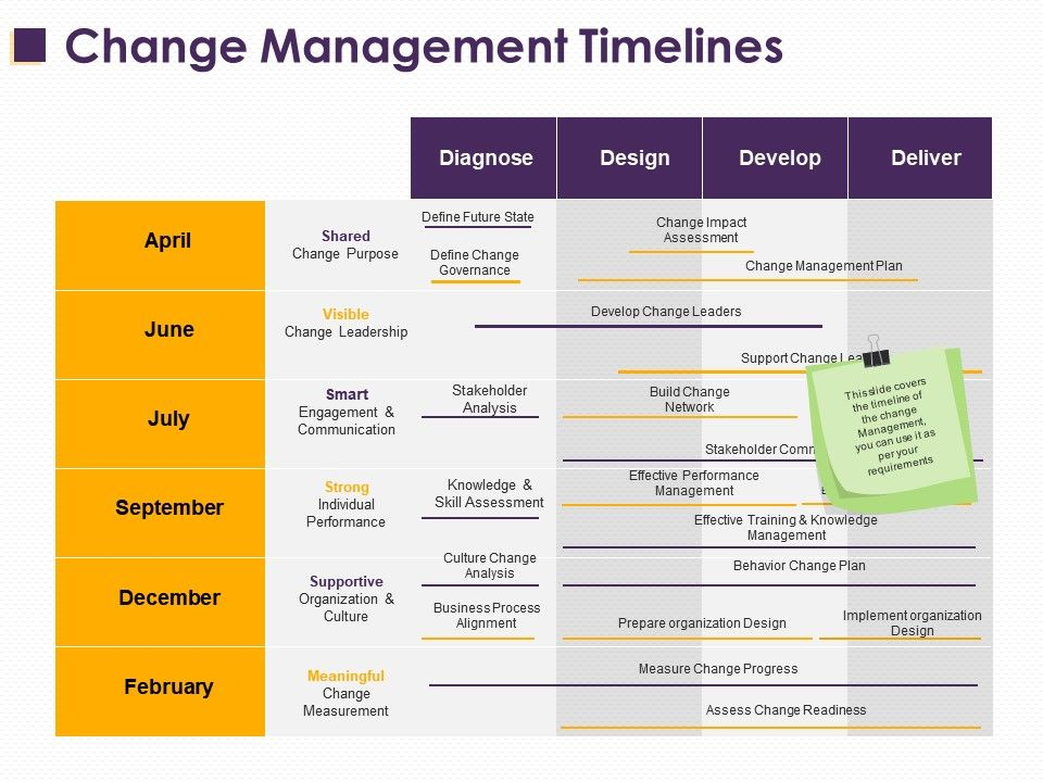 change management timelines ppt layouts microsoft