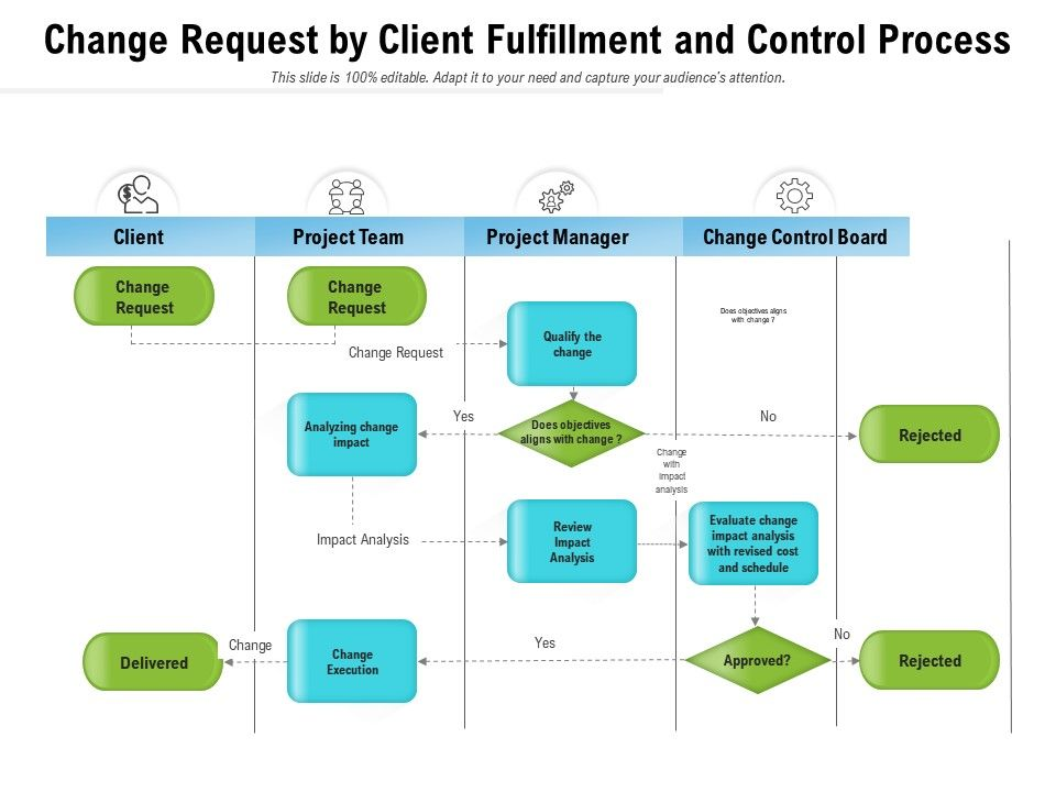 Change Request By Client Fulfillment And Control Process