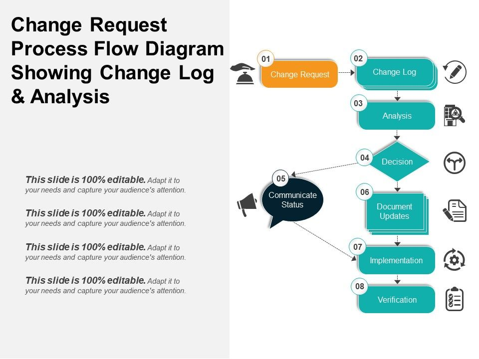 Change Request Process Flow Diagram Showing Log And Analysis Slide01 Slide02
