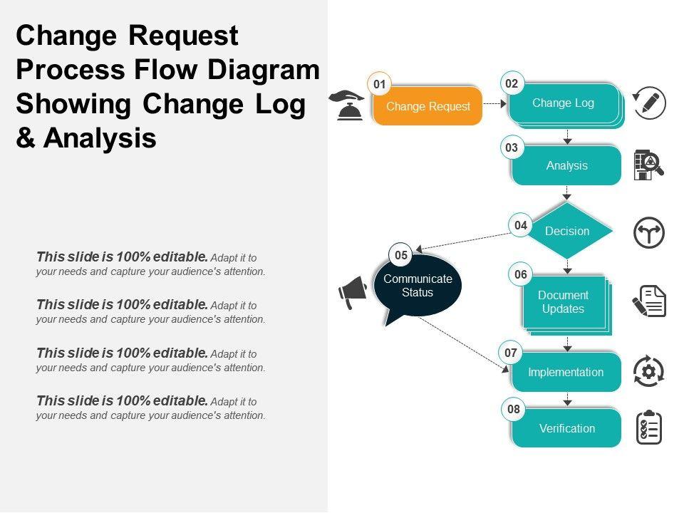Change Request Process Flow Diagram Showing Change Log And Analysis Powerpoint Presentation Templates Ppt Template Themes Powerpoint Presentation Portfolio