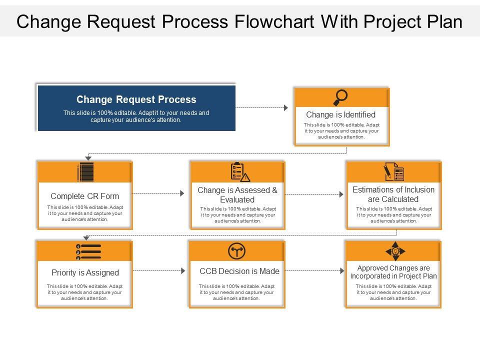 Change Request Process Flowchart With Project Plan Slide01 Slide02
