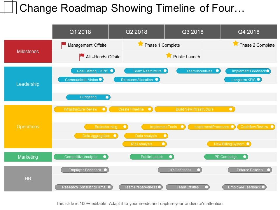 change roadmap showing timeline of four quarter include marketing
