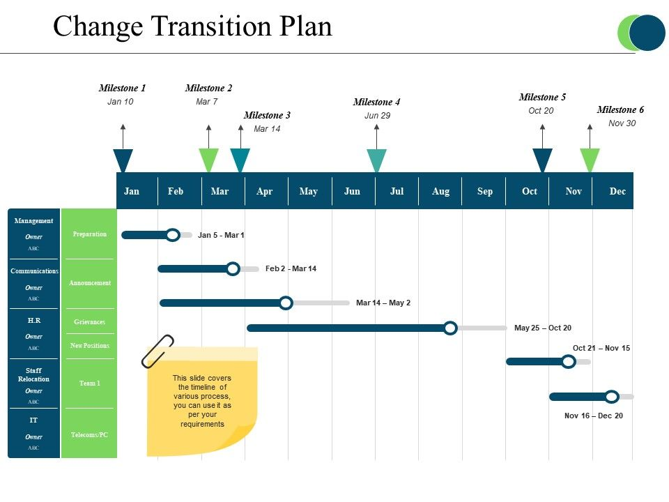 Change Transition Plan Powerpoint Templates Powerpoint