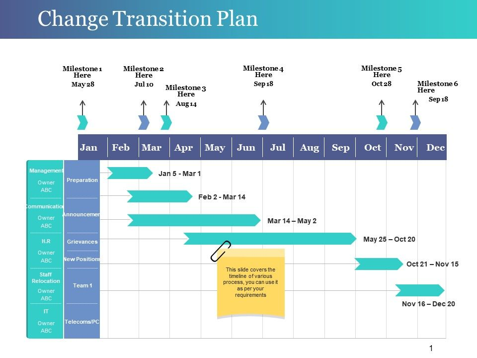 change transition plan ppt design templates powerpoint. Black Bedroom Furniture Sets. Home Design Ideas