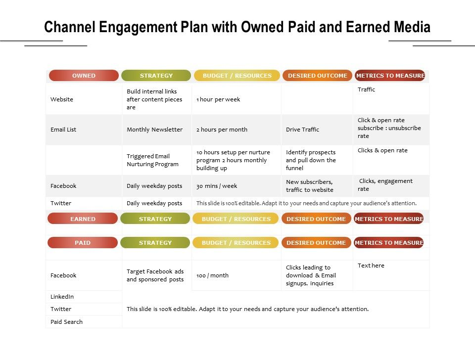Channel Engagement Plan With Owned Paid And Earned Media