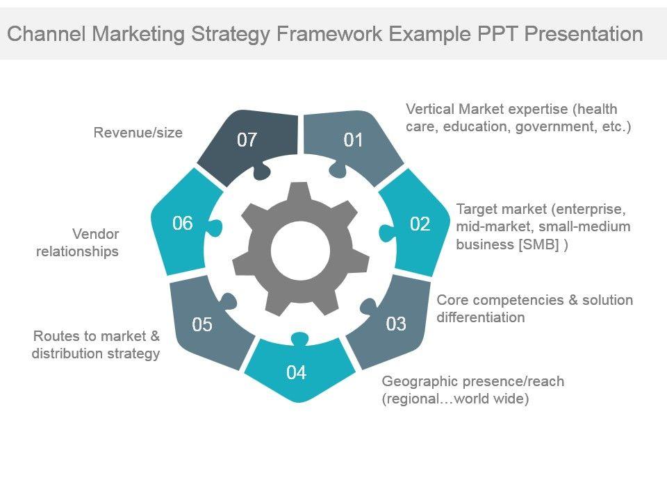 channel marketing strategy framework example ppt presentation